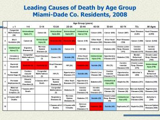 Leading Causes of Death by Age Group  Miami-Dade Co. Residents, 2008