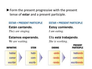 Form the present progressive with the present tense of  estar and a present participle.