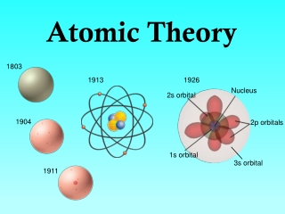 Structure of the atom, circa 1900