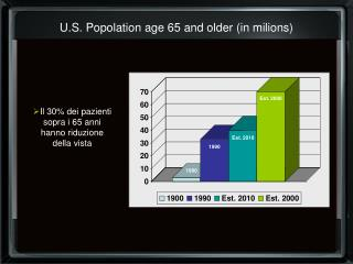 U.S. Popolation age 65 and older (in milions)