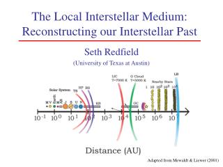 The Local Interstellar Medium: Reconstructing our Interstellar Past