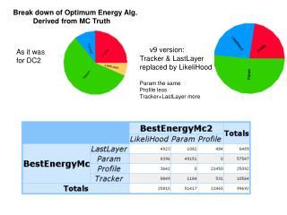 Break down of Optimum Energy Alg. Derived from MC Truth
