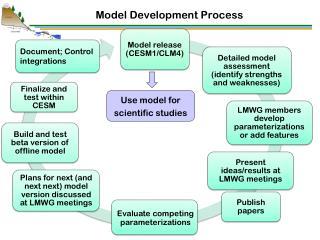 Model Development Process