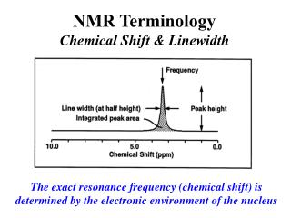 NMR Terminology Chemical Shift & Linewidth