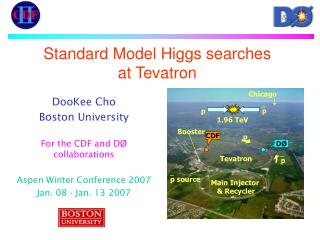 Standard Model Higgs searches  at Tevatron