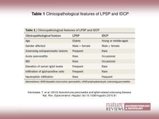 Table 1 Clinicopathological features of LPSP and IDCP