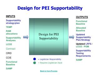 Design for PEI Supportability