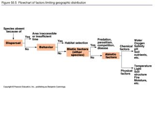 Figure 50.5  Flowchart of factors limiting geographic distribution