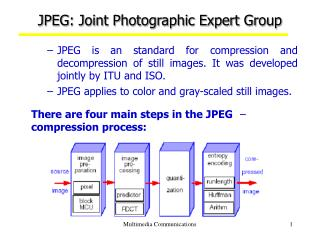 JPEG: Joint Photographic Expert Group