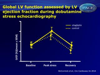 Global LV function assessed by LV ejection fraction during  dobutamine  stress echocardiography