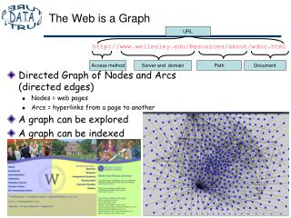 The Web is a Graph