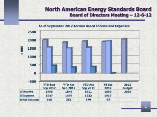 North American Energy Standards Board Board  of Directors Meeting – 12-6-12