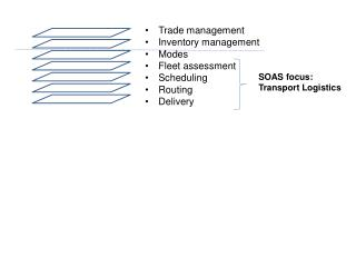 Trade management  Inventory management Modes Fleet assessment Scheduling Routing Delivery