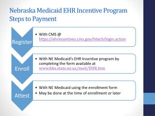 Nebraska Medicaid  EHR Incentive Program  Steps to Payment