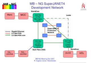 MB – NG SuperJANET4  Development Network