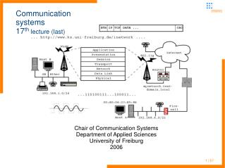 Communication systems 17 th  lecture (last)