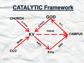 CATALYTIC Framework