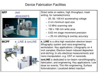 Device Fabrication Facilities