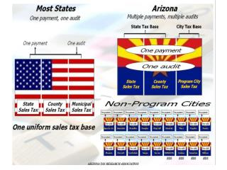 Snapshot of AZ's Tax System Average Overall Reliance