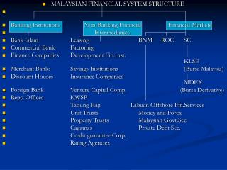 MALAYSIAN FINANCIAL SYSTEM STRUCTURE