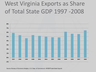 West Virginia Exports  as  Share of Total State GDP 1997 -2008