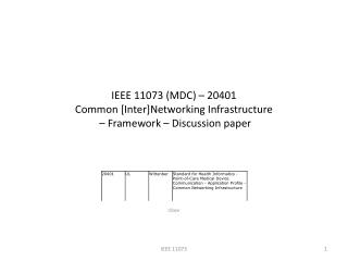 IEEE 11073 (MDC) – 20401 Common [Inter]Networking Infrastructure  – Framework – Discussion paper