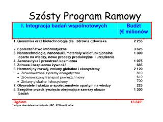 S zósty Program Ramowy