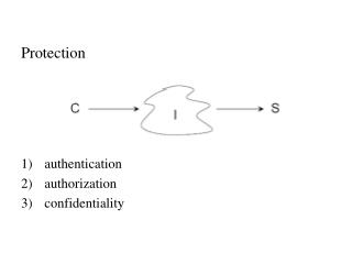 Protection authentication authorization confidentiality
