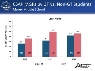 CSAP MGPs by GT vs. Non-GT Students Morey Middle School