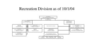 Recreation Division as of 10/1/04
