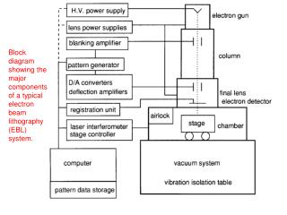 Block diagram showing the major components of a typical electron beam lithography (EBL) system.