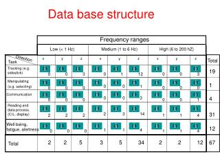 Data base structure