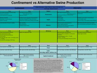 Confinement vs Alternative Swine Production