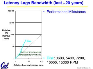 Latency Lags Bandwidth (last ~20 years)