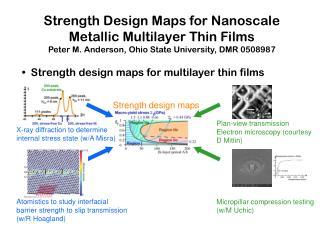 Strength design maps
