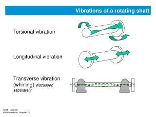 Vibrations of a rotating shaft