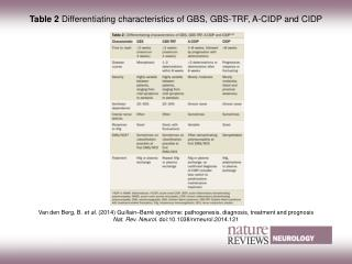 Table 2  Differentiating characteristics of GBS, GBS-TRF, A‑CIDP and CIDP