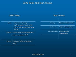 CDAC Roles and Year 2 Focus