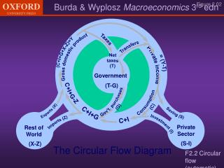 F2.2 Circular flow (automatic)