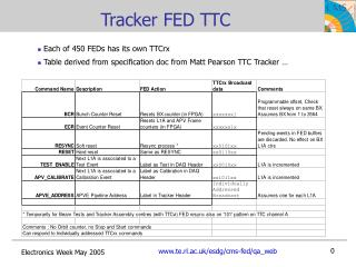 Tracker FED TTC