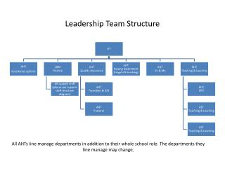 Leadership  Team Structure