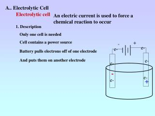 A.. Electrolytic Cell
