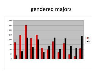 gendered majors