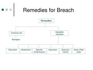 Remedies for Breach