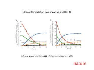 M Enquist-Newman et al. Nature 000 , 1-5 (2013) doi:10.1038/nature12771