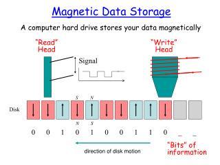Magnetic Data Storage