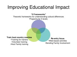 Improving Educational Impact