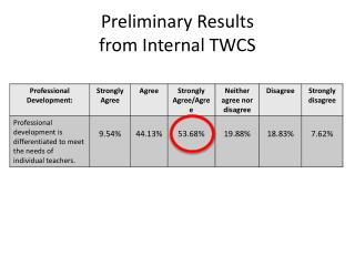 Preliminary Results  from Internal TWCS