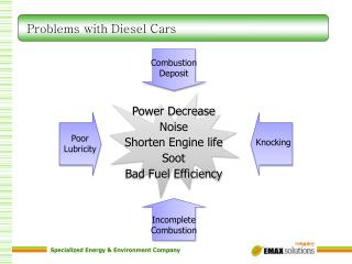 Problems with Diesel Cars