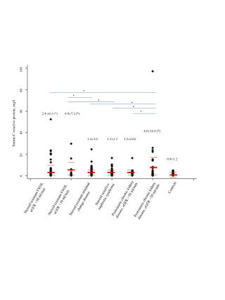 Serum C-reactive protein, mg/l